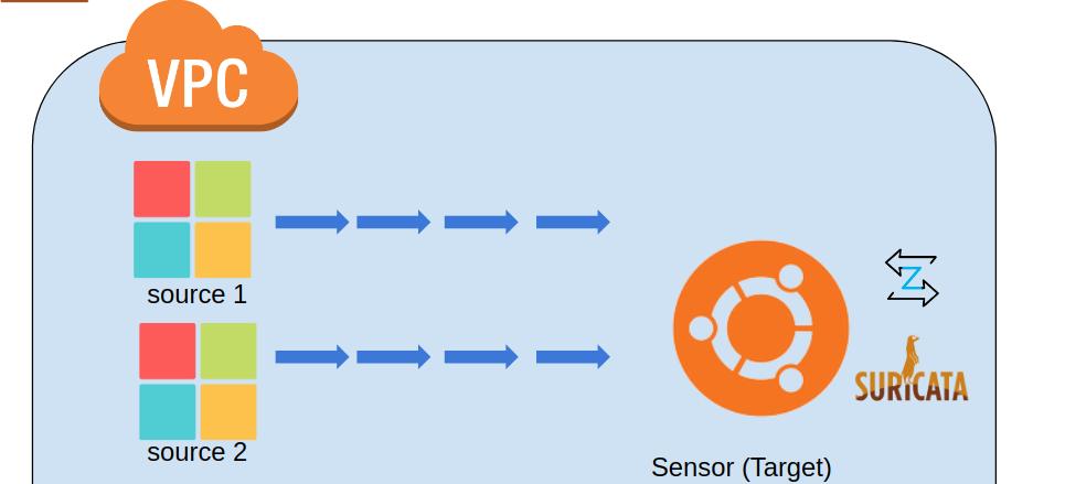 Configuración de sesiones espejo (mirror) en AWS para el monitoreo de tráfico de red